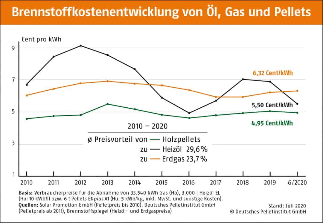 Brennstoffentwicklung von